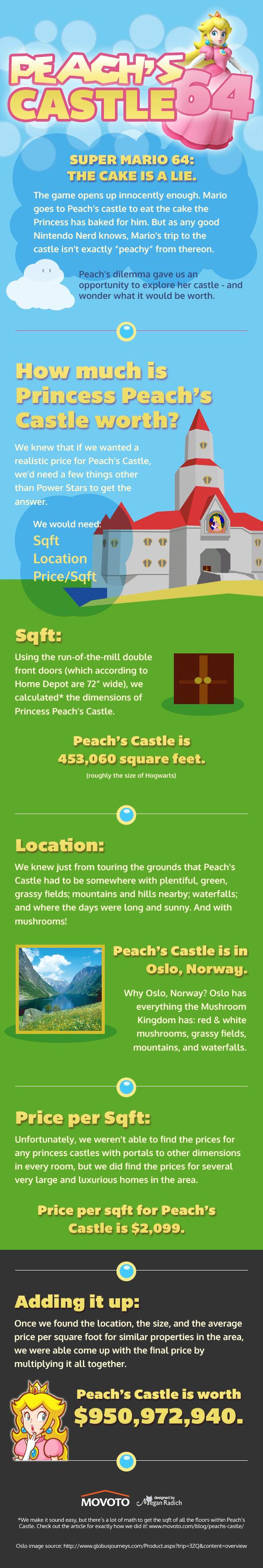 peachs_castle_infographic