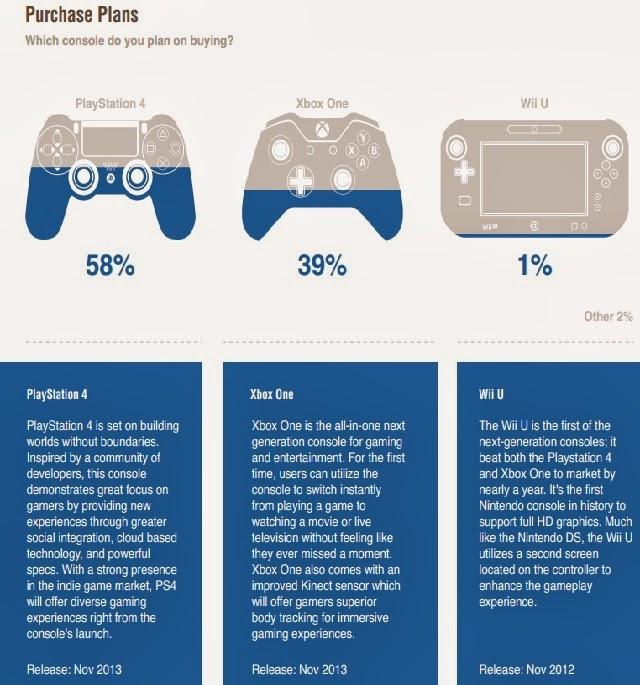 Wii U survey