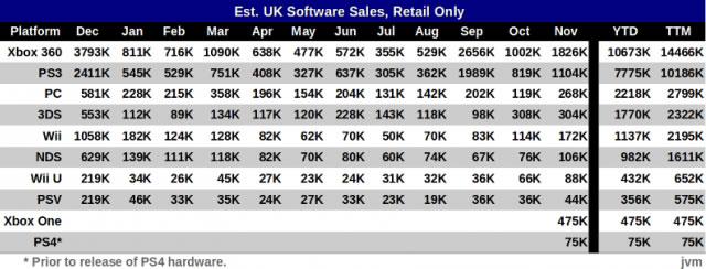 Wii U UK sales