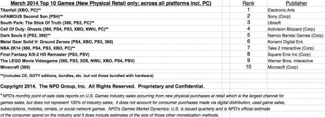 npd-sales