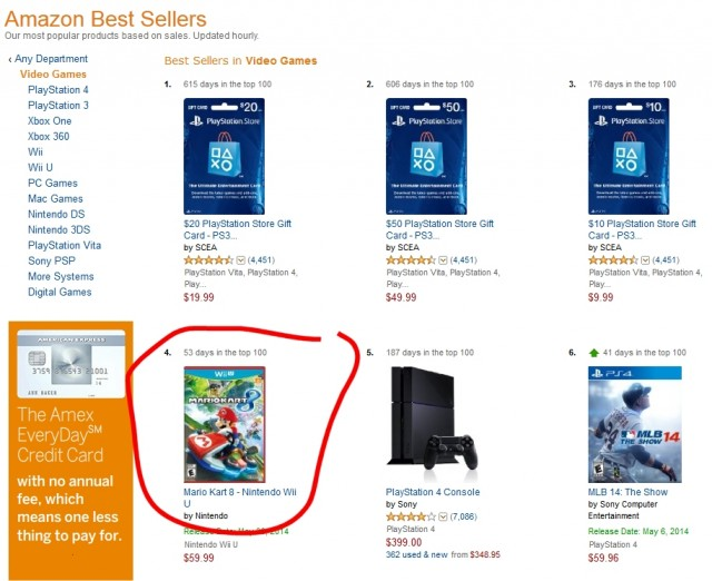 Mario Kart 8 surpasses the PS4 on Amazon best seller list