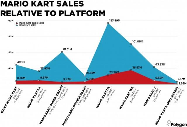 mario_kart_overlapping_line_chart