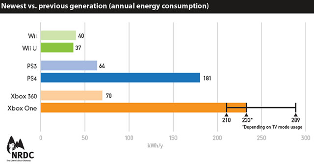 wii-u-power-consumption