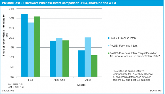 wii-u-intent-to-purchase