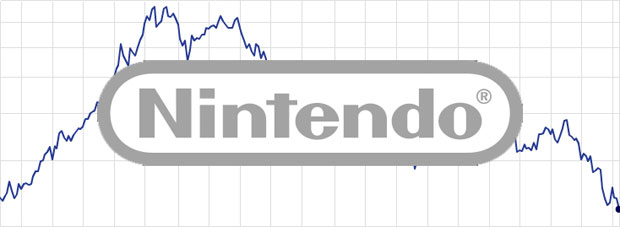 nintendo-stock-chart