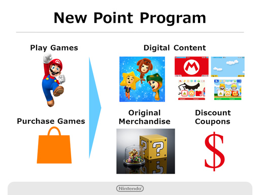 my-nintendo-point-program