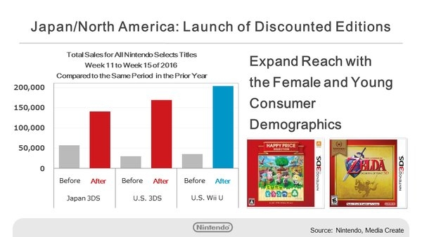 nintendo-selects-sales-chart