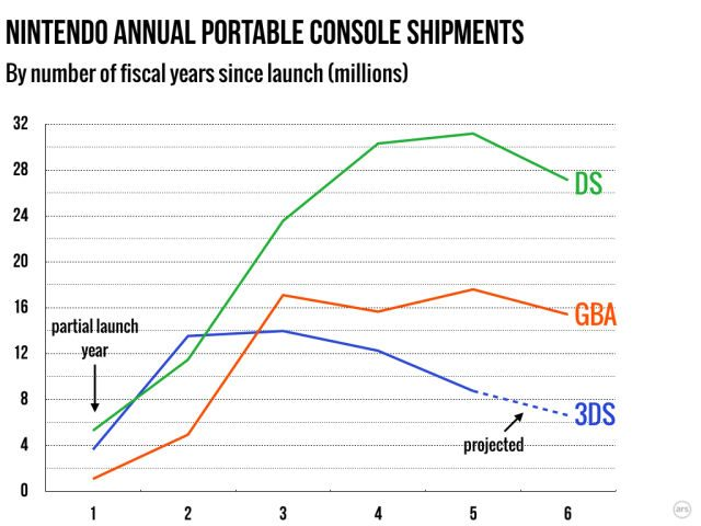 portable-sales-graph
