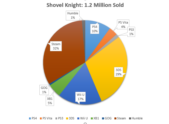 shovel-knight-sales
