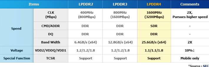 Nintendo Switch LPDDR4