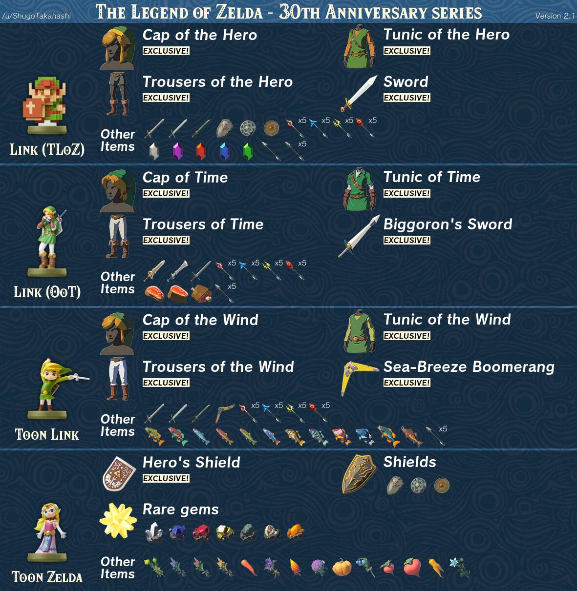 Zelda Breath of the Wild amiibo features 2