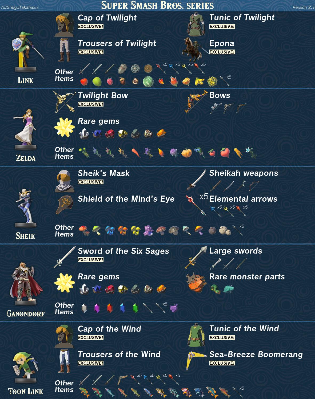 Zelda Breath of the Wild amiibo features