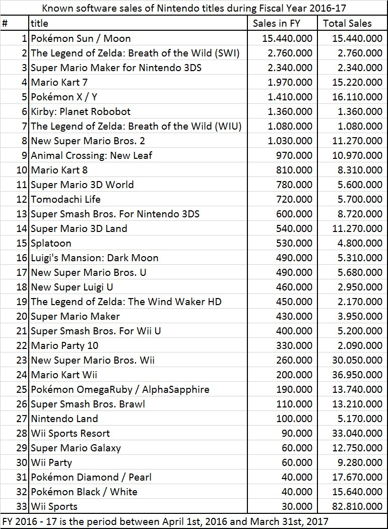 These are the top 30 best selling Nintendo games in 2016/2017