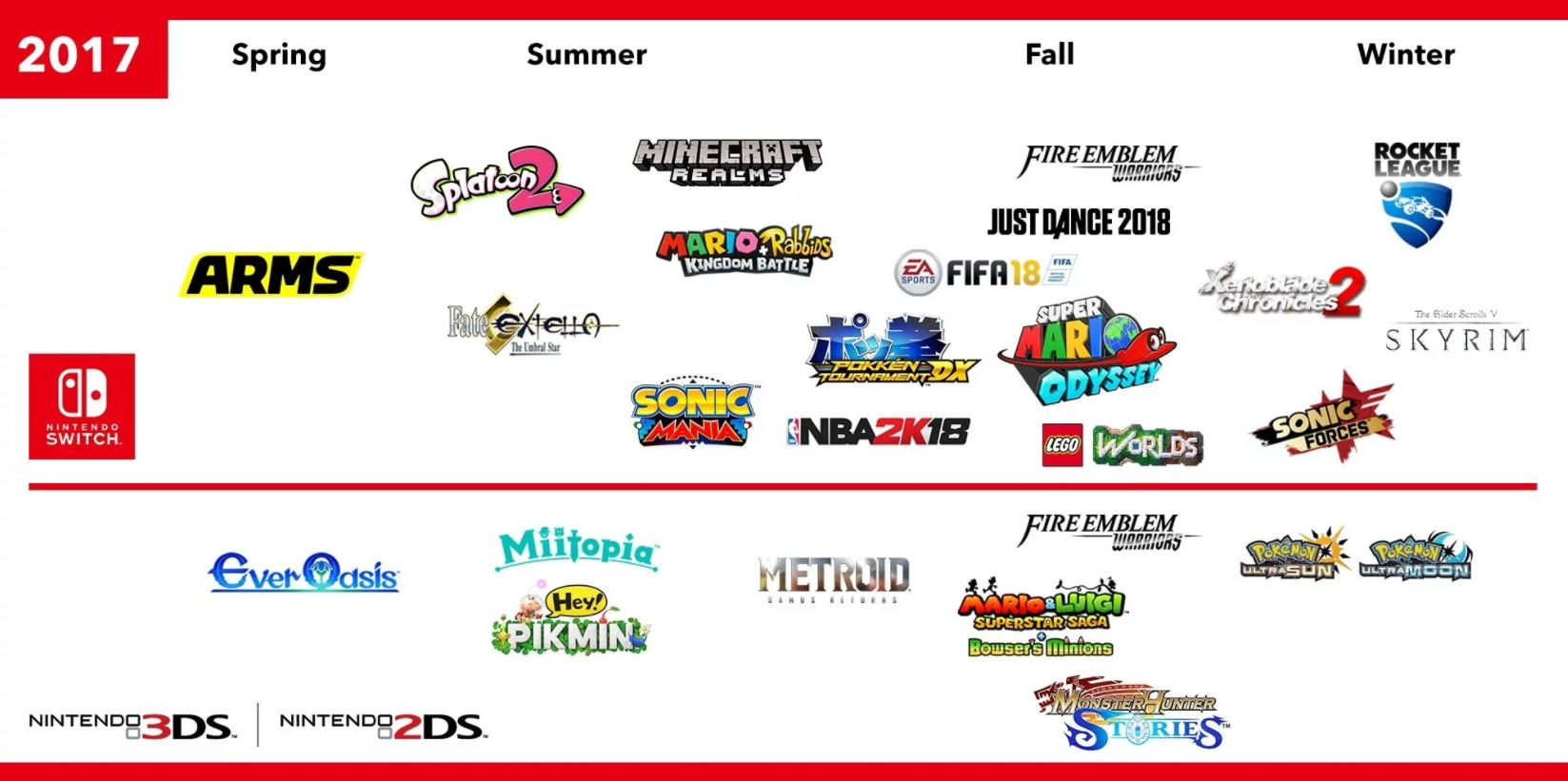 Nintendo Switch release schedule