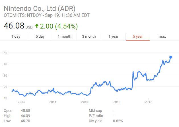 Nintendo stock hits a 9-year high