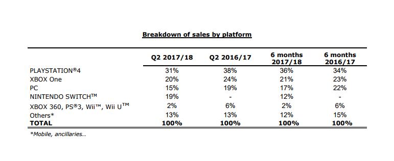 Ubisoft Switch revenue