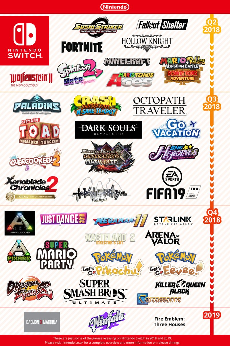 Nintendo shares upcoming Switch games infographic